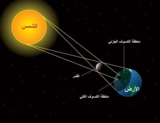 الفلكي هندي: كسوف الشمس القادم في نهاية ذي القعدة بلا زلازل