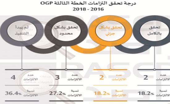 راصد: الحكومة انجزت 18.2% من التزاماتها بشكل كامل خلال 2017