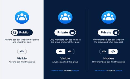 فيسبوك تُحدِّث إعدادات خصوصية المجموعات