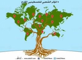المؤتمر الشعبي لفلسطينيي الخارج