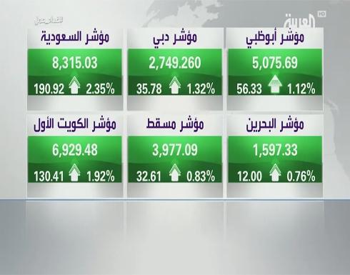 إغلاق أخضر للمؤشرات الخليجية مع هدوء الأوضاع الجيوسياسية